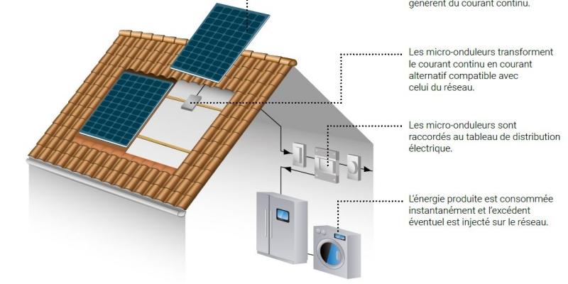 Faire le choix des panneaux solaires pour sa maison neuve