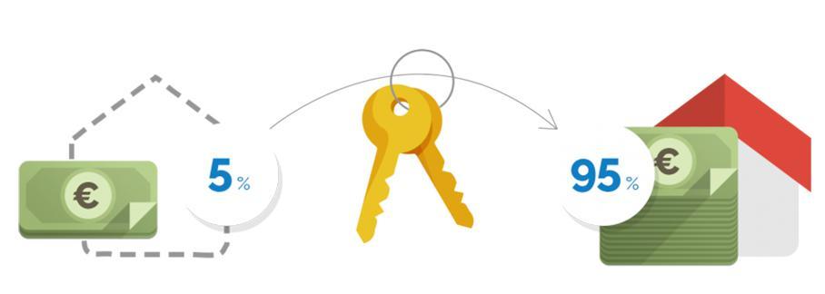 Garanties constructeur Maisons d'En France : clarté, sécurité, sérénité